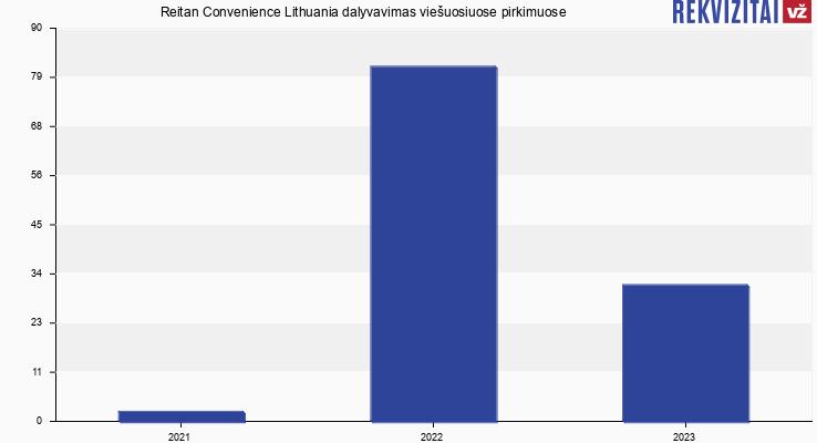 Reitan Convenience Lithuania, UAB viešieji pirkimai pagal metus