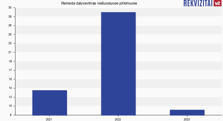 Remeda, UAB viešieji pirkimai pagal metus