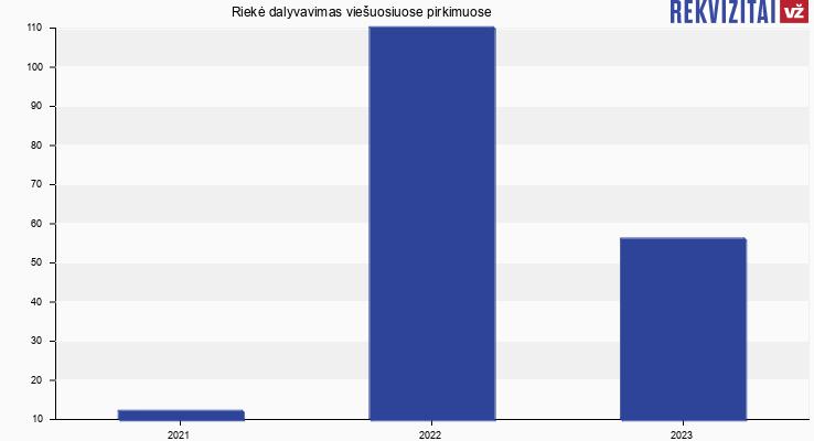 Riekė, UAB viešieji pirkimai pagal metus