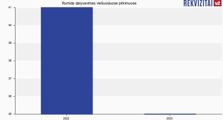 Rumida, UAB viešieji pirkimai pagal metus