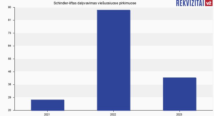 Schindler-liftas, UAB viešieji pirkimai pagal metus