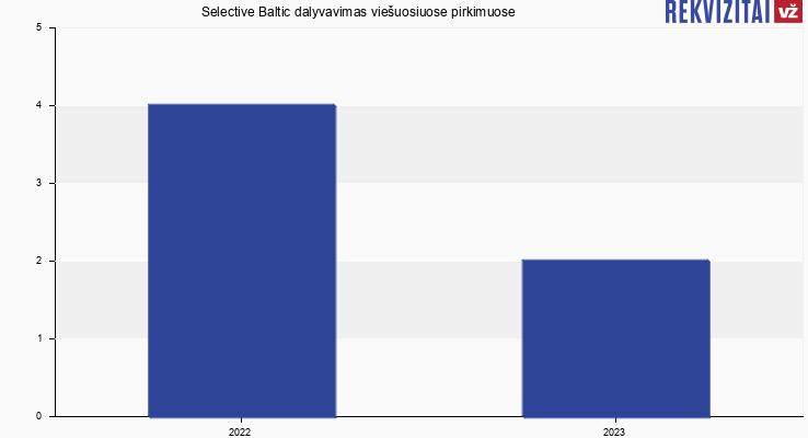 """UAB """"Selective Baltic"""" viešieji pirkimai pagal metus"""