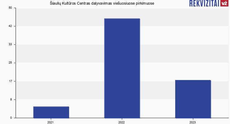 Šiaulių Kultūros Centras viešieji pirkimai pagal metus