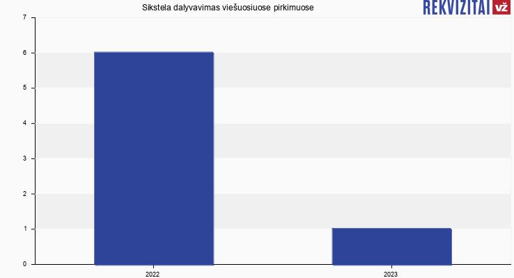 Sikstela, UAB viešieji pirkimai pagal metus