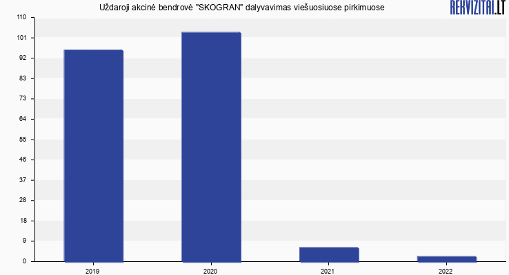 Skogran, UAB viešieji pirkimai pagal metus