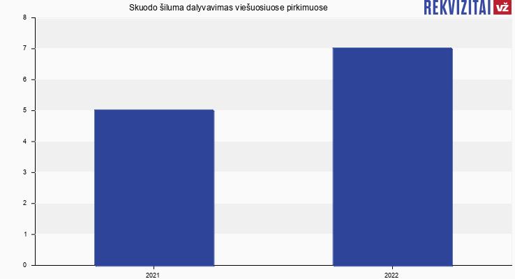 Skuodo šiluma, UAB viešieji pirkimai pagal metus