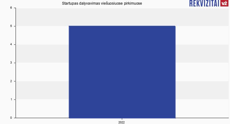 Startupas, UAB viešieji pirkimai pagal metus