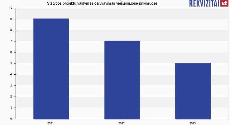 Statybos projektų valdymas, UAB viešieji pirkimai pagal metus