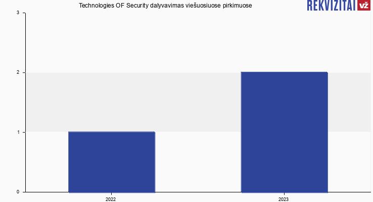 Technologies OF Security, UAB viešieji pirkimai pagal metus