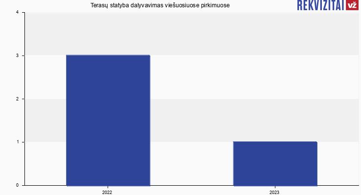 Terasų statyba, UAB viešieji pirkimai pagal metus