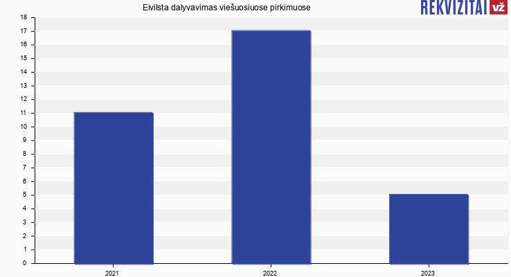 Eivilsta, UAB viešieji pirkimai pagal metus
