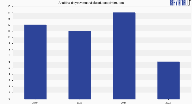 """UAB """"Analitika"""" viešieji pirkimai pagal metus"""