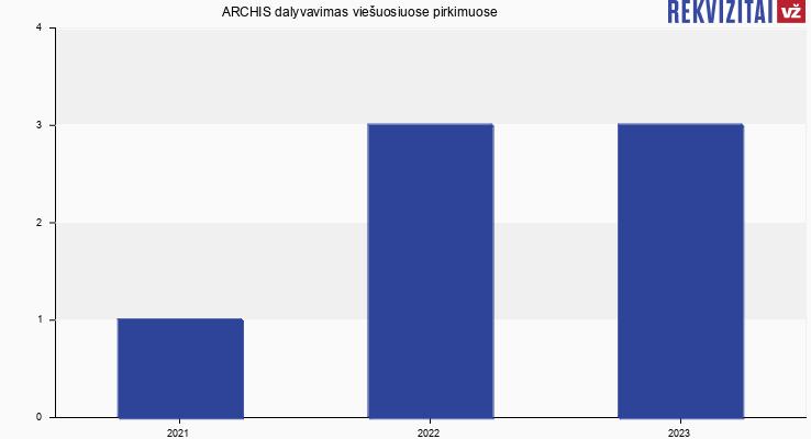 ARCHIS, UAB viešieji pirkimai pagal metus