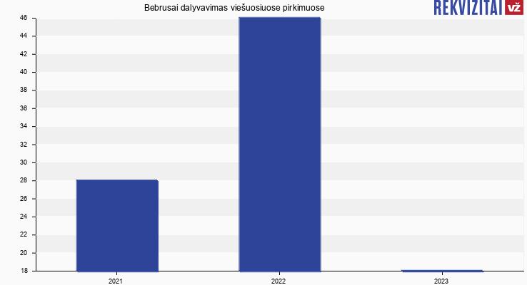 """UAB """"Bebrusai"""" viešieji pirkimai pagal metus"""