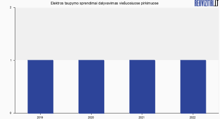 Elektros taupymo sprendimai, UAB viešieji pirkimai pagal metus
