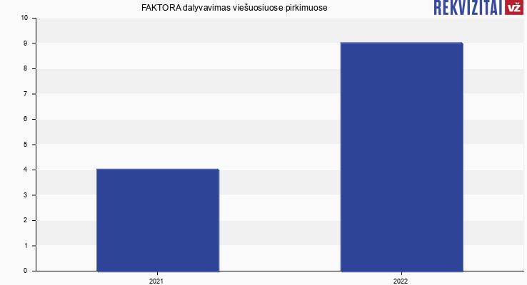 UAB FAKTORA viešieji pirkimai pagal metus