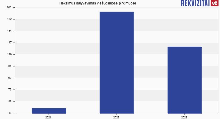 """UAB """"Heksimus"""" viešieji pirkimai pagal metus"""