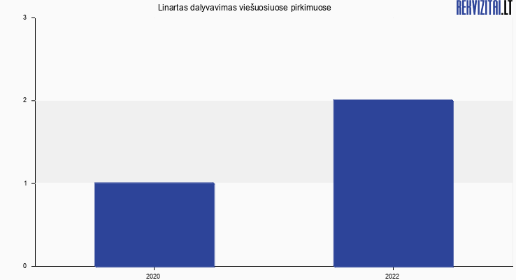 Linartas, UAB viešieji pirkimai pagal metus