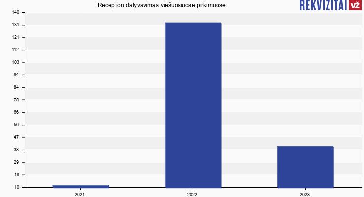 Reception, UAB viešieji pirkimai pagal metus