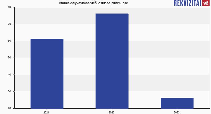 Atamis, UAB viešieji pirkimai pagal metus