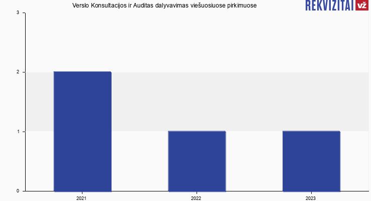 Verslo Konsultacijos ir Auditas, UAB viešieji pirkimai pagal metus