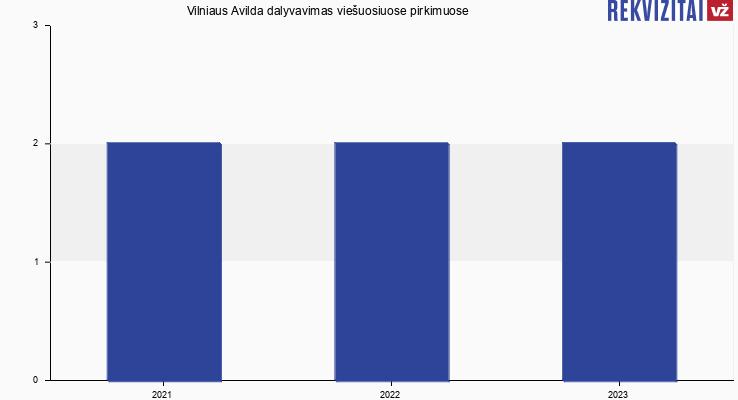 Vilniaus Avilda, UAB viešieji pirkimai pagal metus