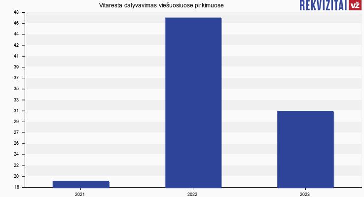 Vitaresta, UAB viešieji pirkimai pagal metus