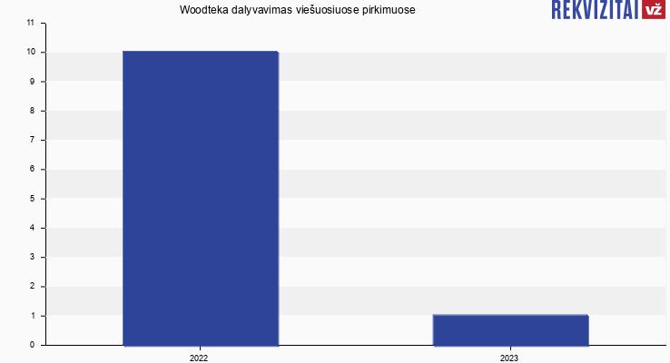 Woodteka, UAB viešieji pirkimai pagal metus