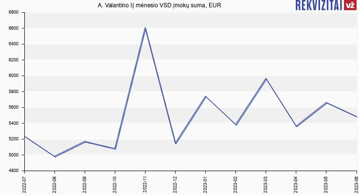 VSD įmokų suma A. Valantino IĮ