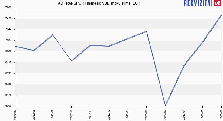 VSD įmokų suma AD TRANSPORT