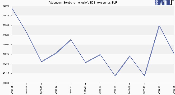 VSD įmokų suma Addendum Solutions