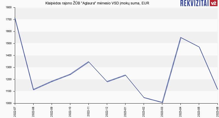 "VSD įmokų suma Klaipėdos rajono ŽŪB ""Aglaura"""