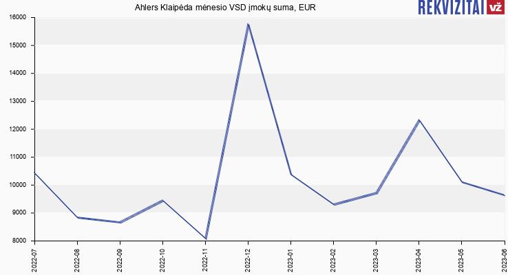 VSD įmokų suma Ahlers Klaipėda