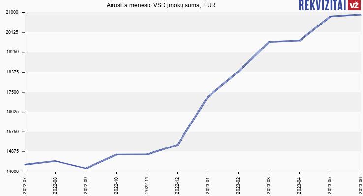 VSD įmokų suma Airuslita