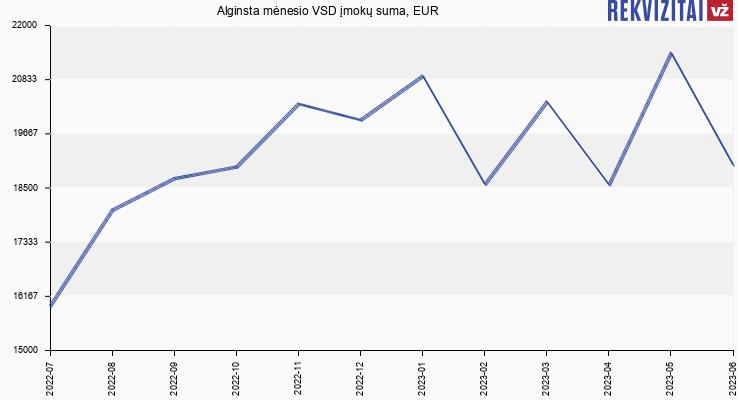 VSD įmokų suma Alginsta