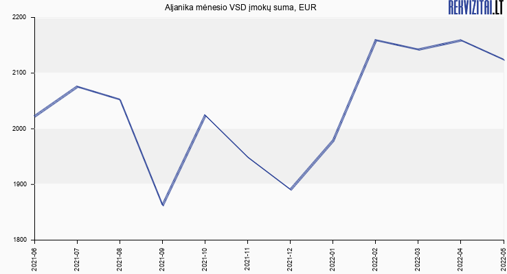 VSD įmokų suma Aljanika