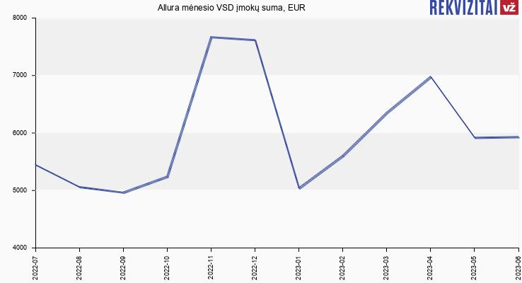 VSD įmokų suma Allura
