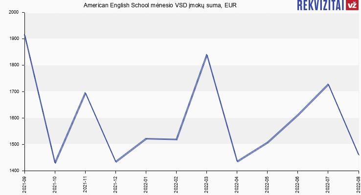 VSD įmokų suma American English School