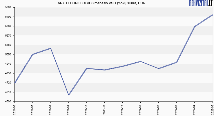 VSD įmokų suma ARX TECHNOLOGIES