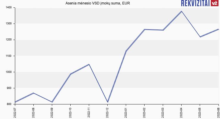 VSD įmokų suma Asenia