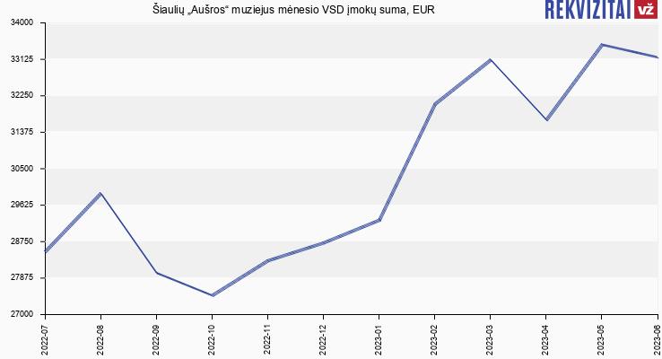 """VSD įmokų suma Šiaulių """"Aušros"""" muziejus"""