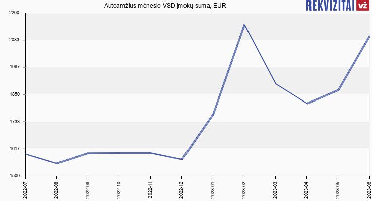 VSD įmokų suma Autoamžius
