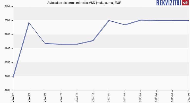 VSD įmokų suma Autobaltos sistemos
