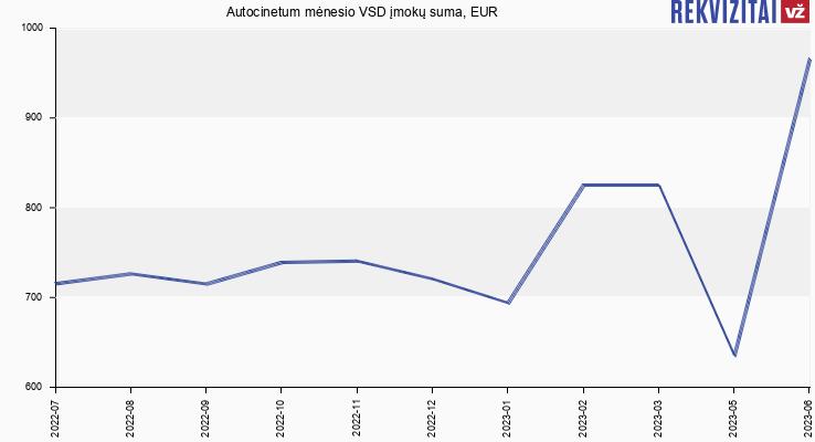 VSD įmokų suma Autocinetum