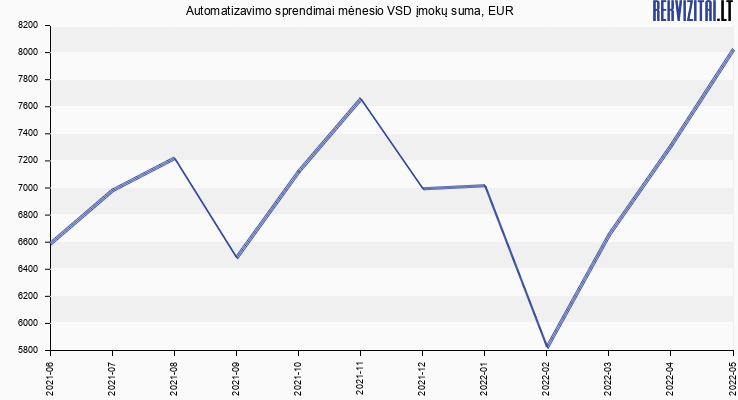 VSD įmokų suma Automatizavimo sprendimai