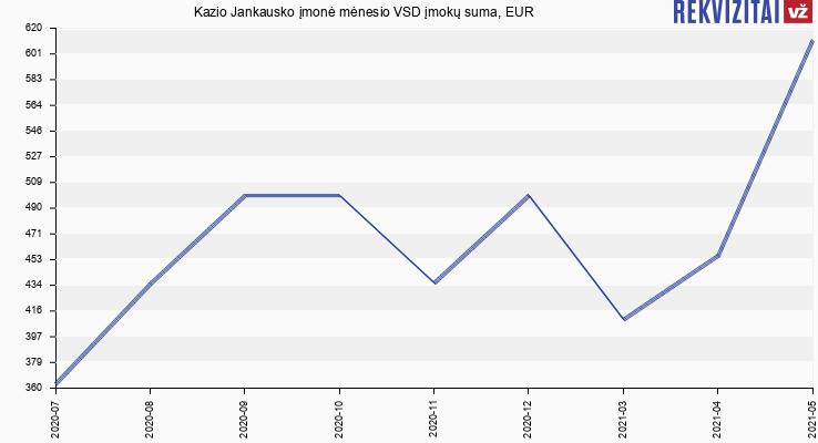 VSD įmokų suma Kazio Jankausko įmonė