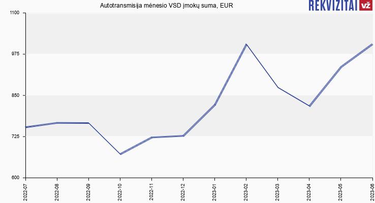 VSD įmokų suma Autotransmisija