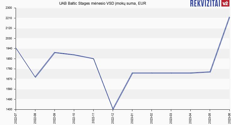 VSD įmokų suma UAB Baltic Stages