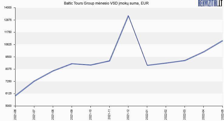 VSD įmokų suma Baltic Tours Group