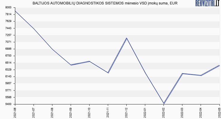 VSD įmokų suma Baltijos automobilių diagnostikos sistemos